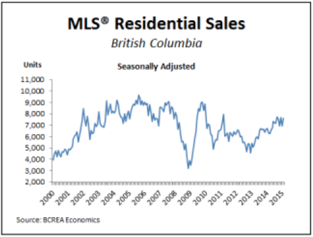 Real Estate Update, Vancouver, BC