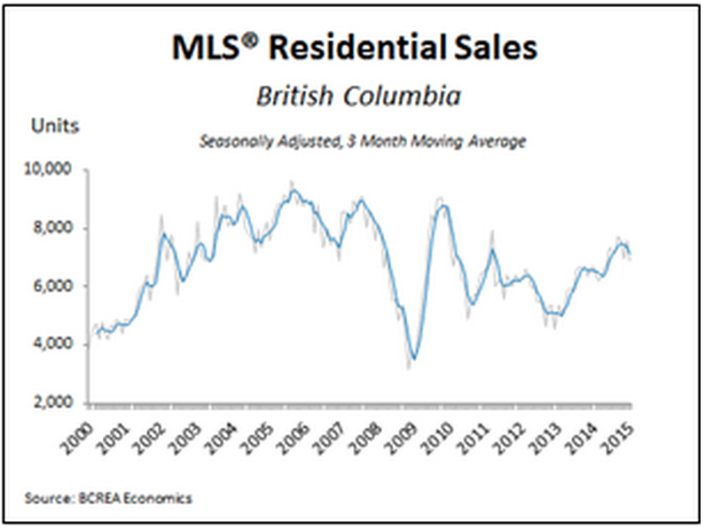 BCREA Real Estate Market Update, Vancouver, Tim Wray