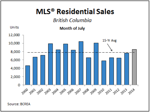 BC Real Estate Association Monthly Update