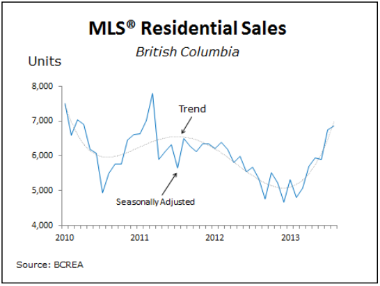 MLS Vancouver Listings
