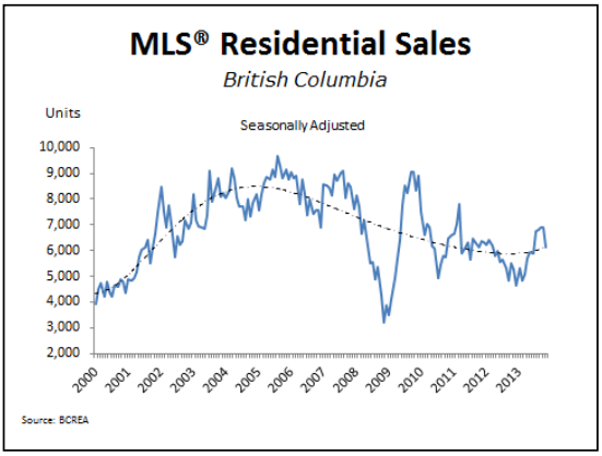 Real Estate Trends in BC