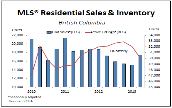 Real Estate Market in BC